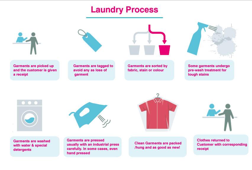 5 Tahapan dan Proses Cara Merawat Pakaian Yang Harus Diketahui